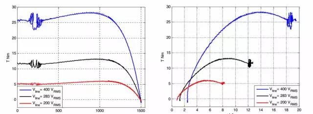 扭矩传感器-感应电机准静态机电特性测定测试台