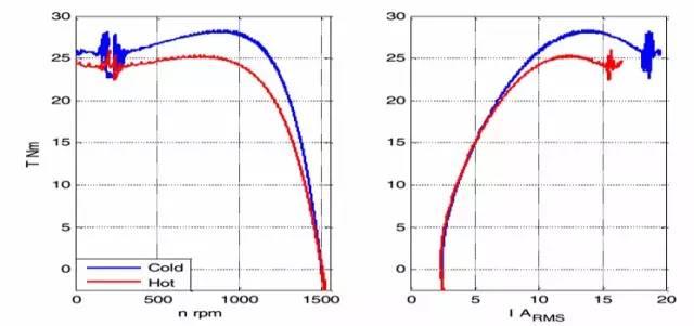 扭矩传感器-感应电机准静态机电特性测定测试