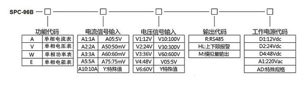 常用选型实例 型号:SPC-96BA-A5-R-A1 输入:0~200Aac/0~5Aac 显示:0.0~200.0 A 输出:RS485通讯 工作电源:AC220V 描述:此产品为0~200Aac交流电流信号经过互感器转换成0~5A信号作为交流电流信号输入,显示一次电流值0~200A,输出RS485通讯接口支持ModBus协议;辅助电源为交流220V。 苏州迅鹏仪器仪表有限公司 电话:0512-68381802/68381872/68381939 传真:0512-68381803 网址:www.