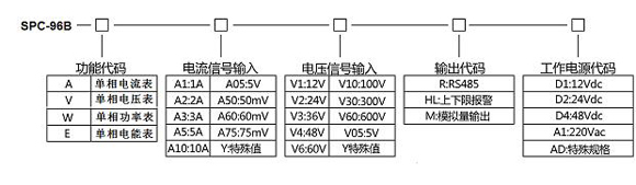 spc-96ba单相交流电流表