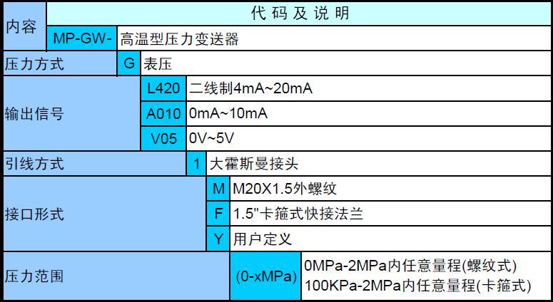 陶瓷压力变送器 迅鹏MP-GW