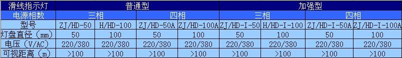H/HD100滑线指示灯