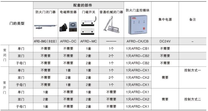 安科瑞防火门监控模块常闭单门AFRD-CB1(YT)新品上市