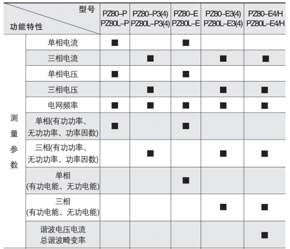 上海 安科瑞PZ72-AI/M智能数显电流表 一路4-20mA模拟量输出