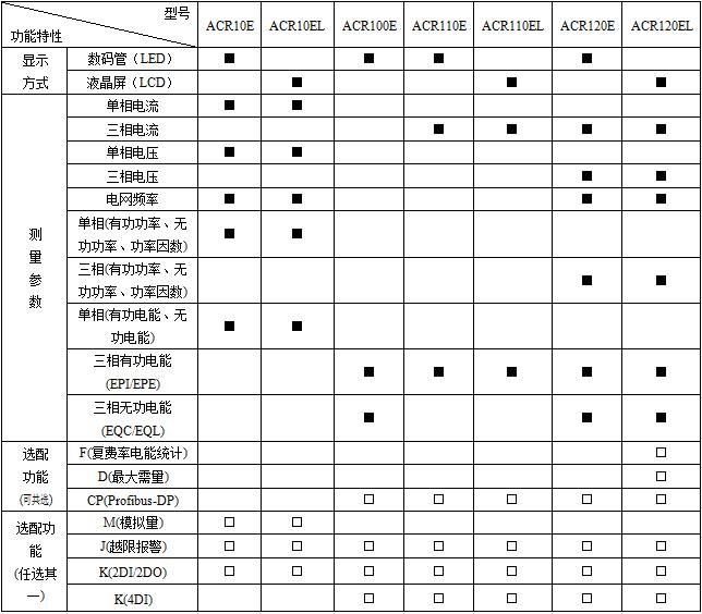 上海 安科瑞电气 ACR210EL多功能液晶数显表Acrel