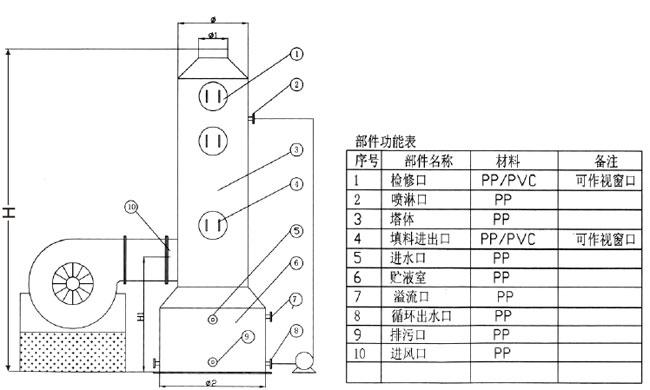 洗涤塔、酸雾净化塔、废气塔、聚丙烯填料塔