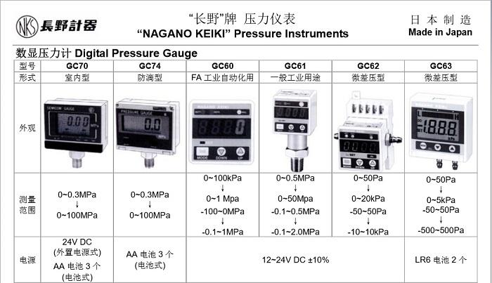 日本NKS长野计器GC61数显式压力表 测定流体:空气、水、油(非腐蚀性气体、液体) 使用环境:正常场合下,不能用在含有可燃性的、性流体的场合 安装:垂直安装、水平安装 连接口径:R1/4 接气(液)部材质:变送器SUS630+SUS316 压力范围:0~0.5MPa 0 ~50MPa -0.1~0.5MPa  -0.