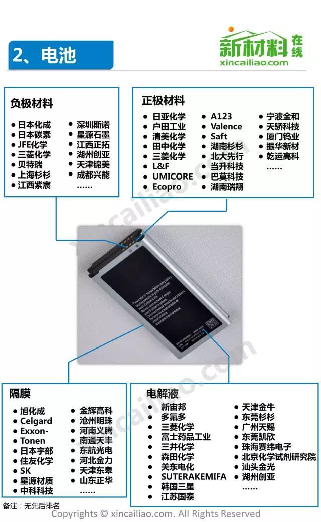 手机产业链全景图