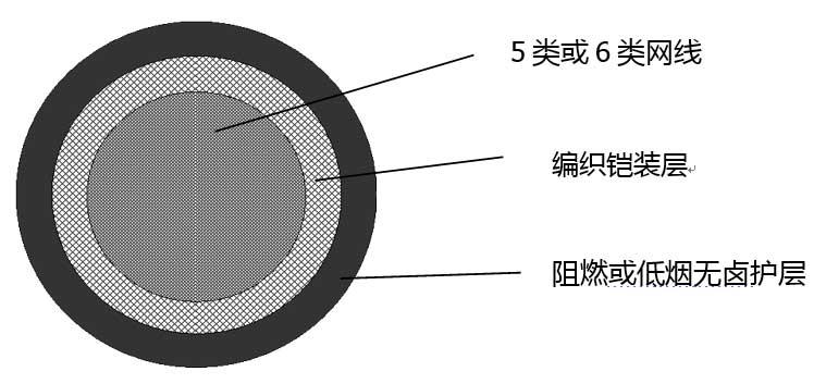 扬州红旗船用网络铠装电缆(船用网络数字通信铠装电缆)