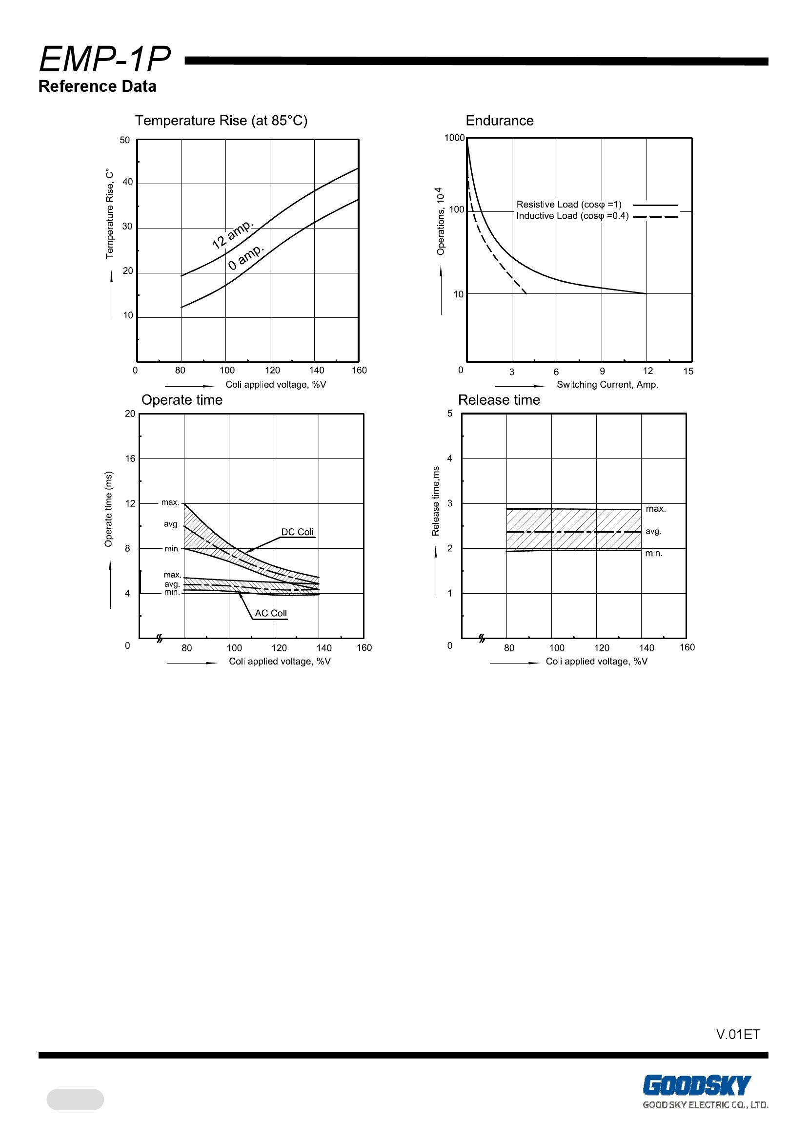 与12a超薄尺寸额定负载;goodsky一般控制用继电器 ac / dc线圈提供低