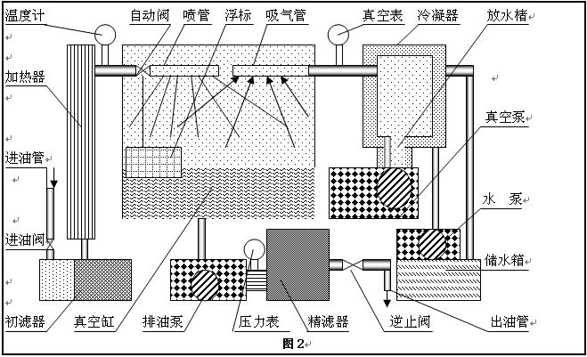 滤油机的原理_滤油机工作原理