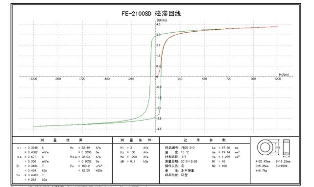 软磁材料直流特性自动测试系统