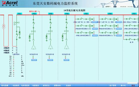Acrel 2000电力监控系统在东莞天安数码城的应用图片