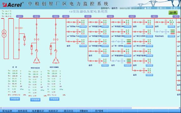 Acrel 2000电力监控系统在中粮创智厂区的应用图片