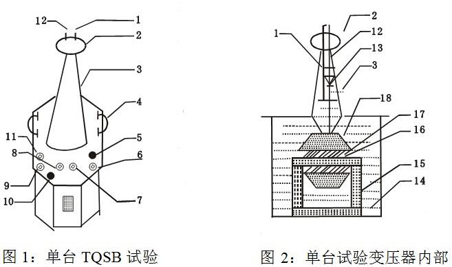 高压试验变压器厂家产品结构      tqsb系列轻型高压试验变压器采用
