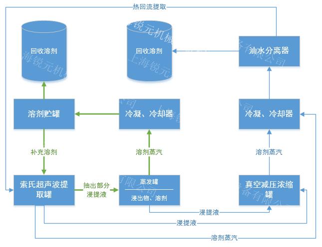 超声波索氏提取浓缩机组工艺流程图:    1.