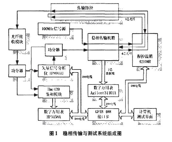 另外,当传输频率高的点频信号时,由于频率高对 射频器件的选择带来
