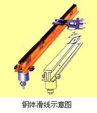 JGH-85/300A刚体滑触线和低阻抗滑触线