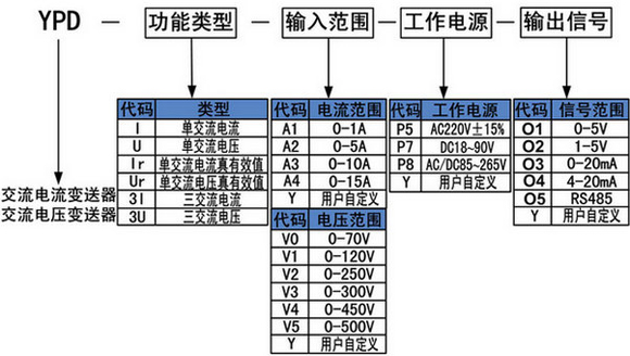单相67交流电流变送器
