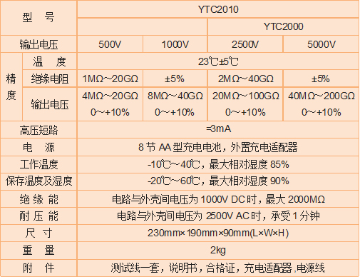 <strong><strong>YTC2000智能双显绝缘电阻测试仪</strong></strong>
