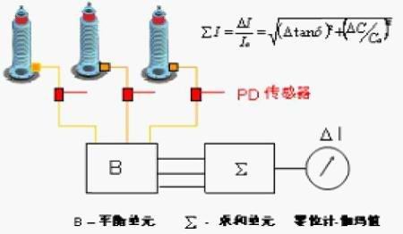 OMTG 型 变压器套管绝缘在线监测系统