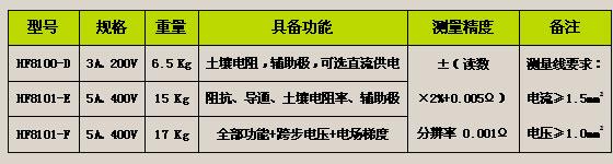 HF8100(3A)/HF8101(5A)<strong><strong><strong><strong><strong><strong><strong><strong><strong><strong><strong>大型地网接地电阻测试仪</strong></strong></strong></strong></strong></strong></strong></strong></strong></strong></strong>