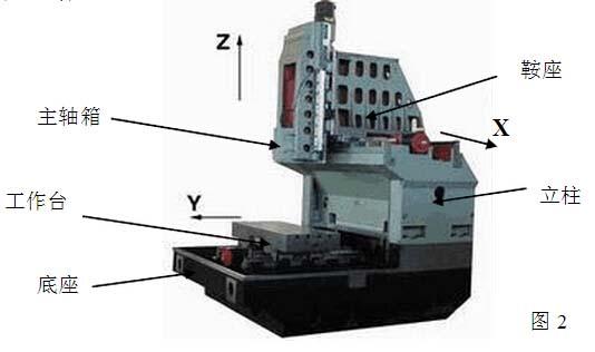 立式加工中心结构图