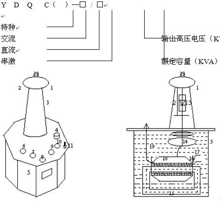 LYYD-100KVA/100KV便携式高压试验变压器