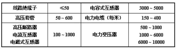 LYYD-600KV交直流耐压发生器