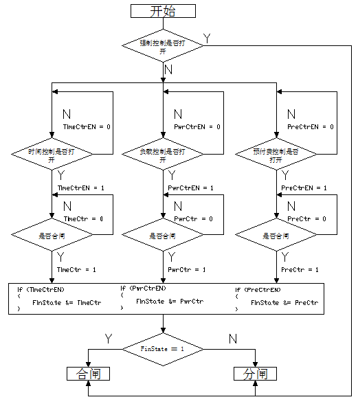 多回路电能管理终端设计及应用
