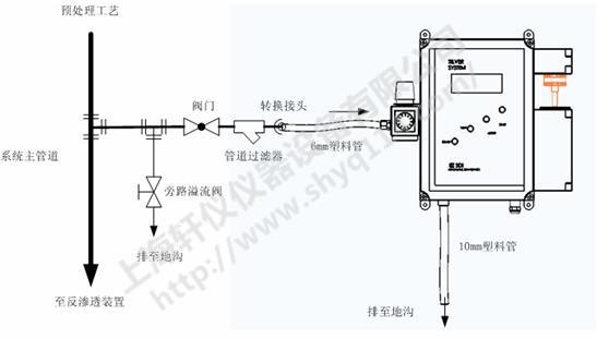 FI-SDI-1D自动在线SDI检测仪说明图
