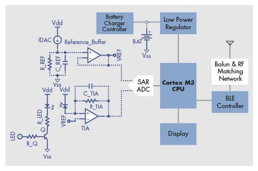 光学心率监测器的工作原理是光电容积脉搏波(ppg)技术,它通过处理血