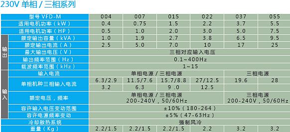 柳州变频器VFD037M43A