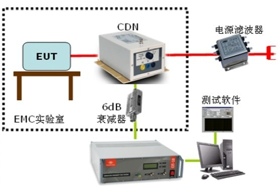 射频场感应的传导抗扰度测试系统 CIT-10