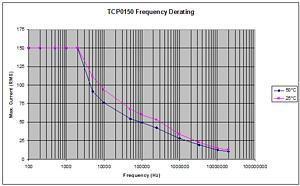 TCP0150交流/直流电流探头