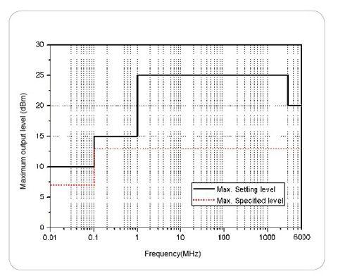 DSG3000系列射频信号源