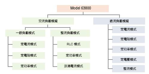 63800 series 可編程交/直流電子負載