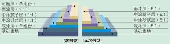 环氧树脂自流平地坪涂层结构剖面图