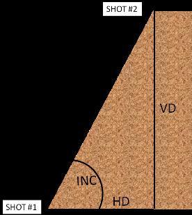 美国LTI激光测距测高仪图柏斯TruPulse200X