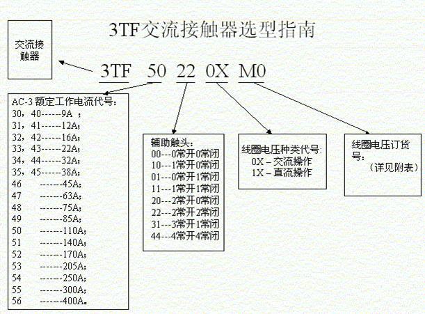 3TF4422-0XF0西门子