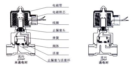 德国宝德burkert电磁阀工作原理(图)图片