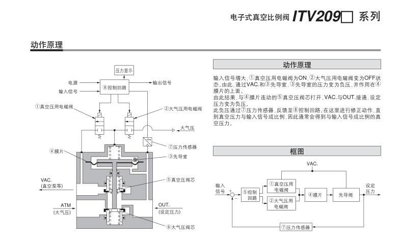 日本进口smc真空减压阀价格@smc减压阀图片
