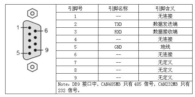 3 db9 端接口定义   转换器表面的红色led-power 灯指示电源;正常上电