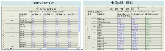 西南铁路客运枢纽成都东客站配电能源管理系统介绍