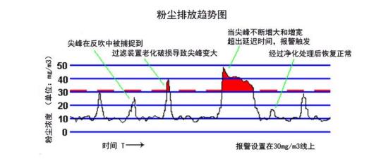 """新款""""厂区环境粉尘浓度检测报警系统""""上市"""